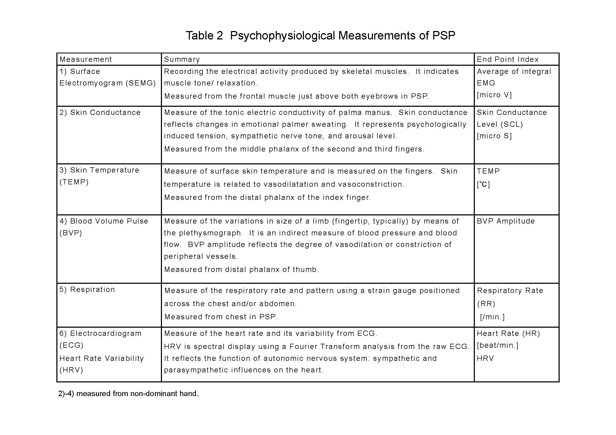 Table2_PSPMeasurements.jpg